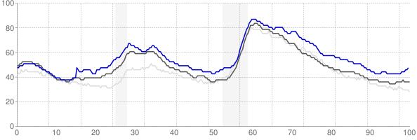 Spokane, Washington monthly unemployment rate chart